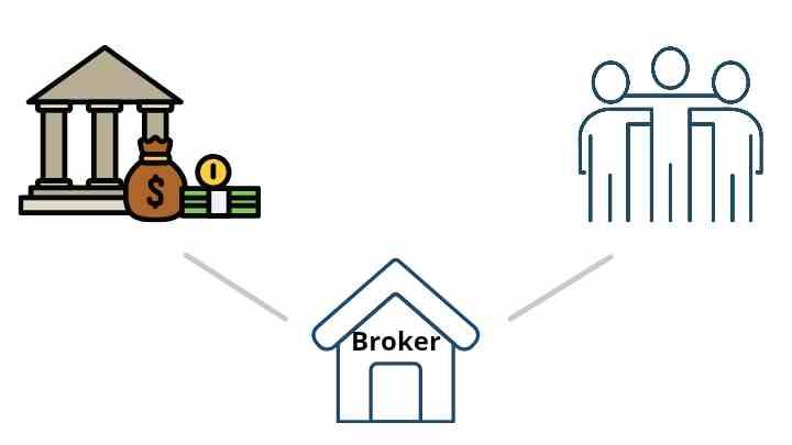 the duty of a broker